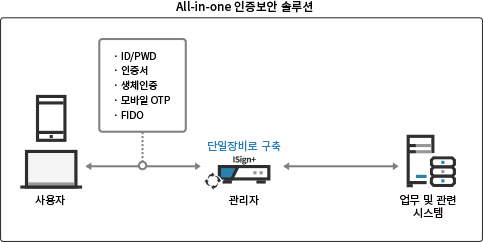 product_인증보안_isign