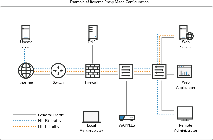 Reverse Proxy Mode Configuration