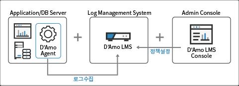 _product_암호화 d'amo LMS