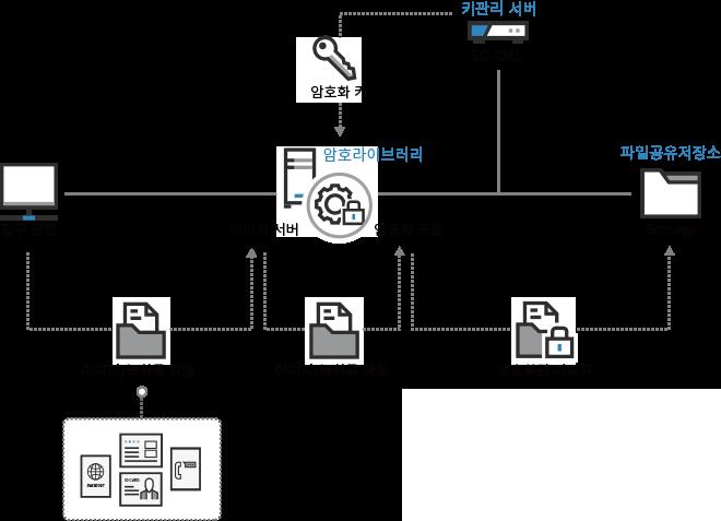 solution_엔터프라이즈보안_비정형2