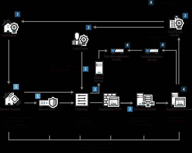 solution_iot보안_스마트팩토리보안2