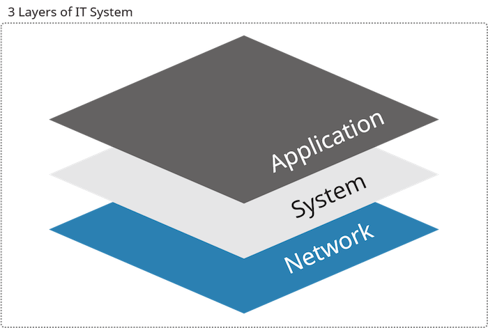 3 Layers of IT System