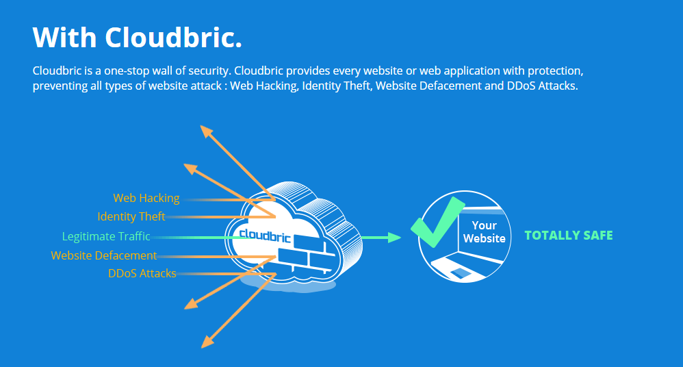 Cloudbric as a one-stop wall of security