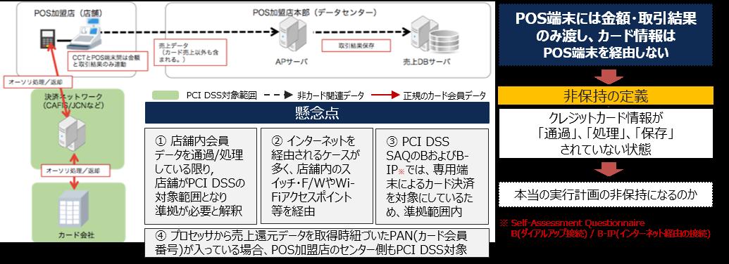 POS-4