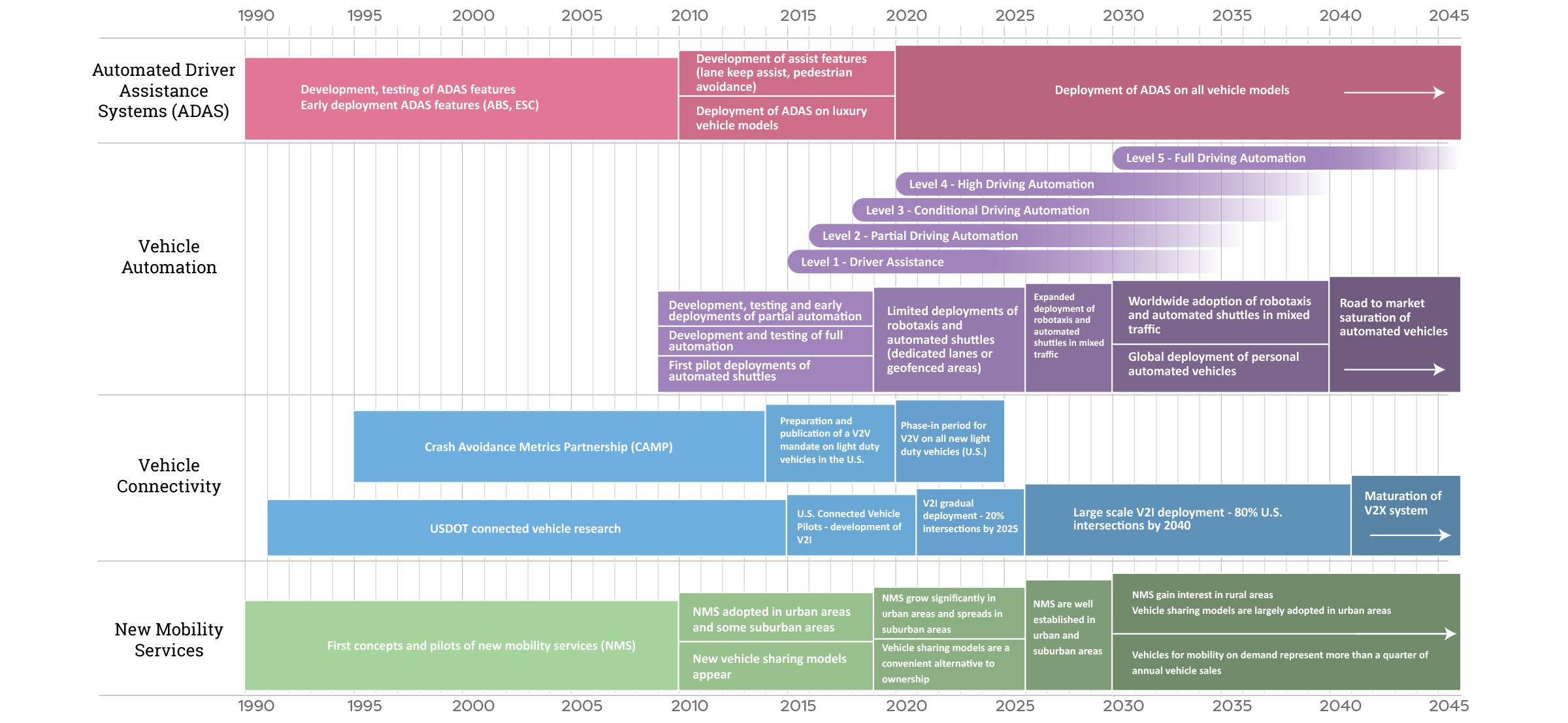 timeline for intelligent mobility technologies cv av cav