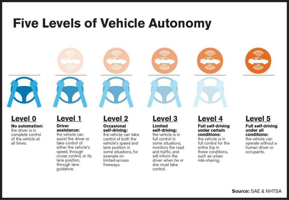 ghsa-levels-autonomous-vehicles