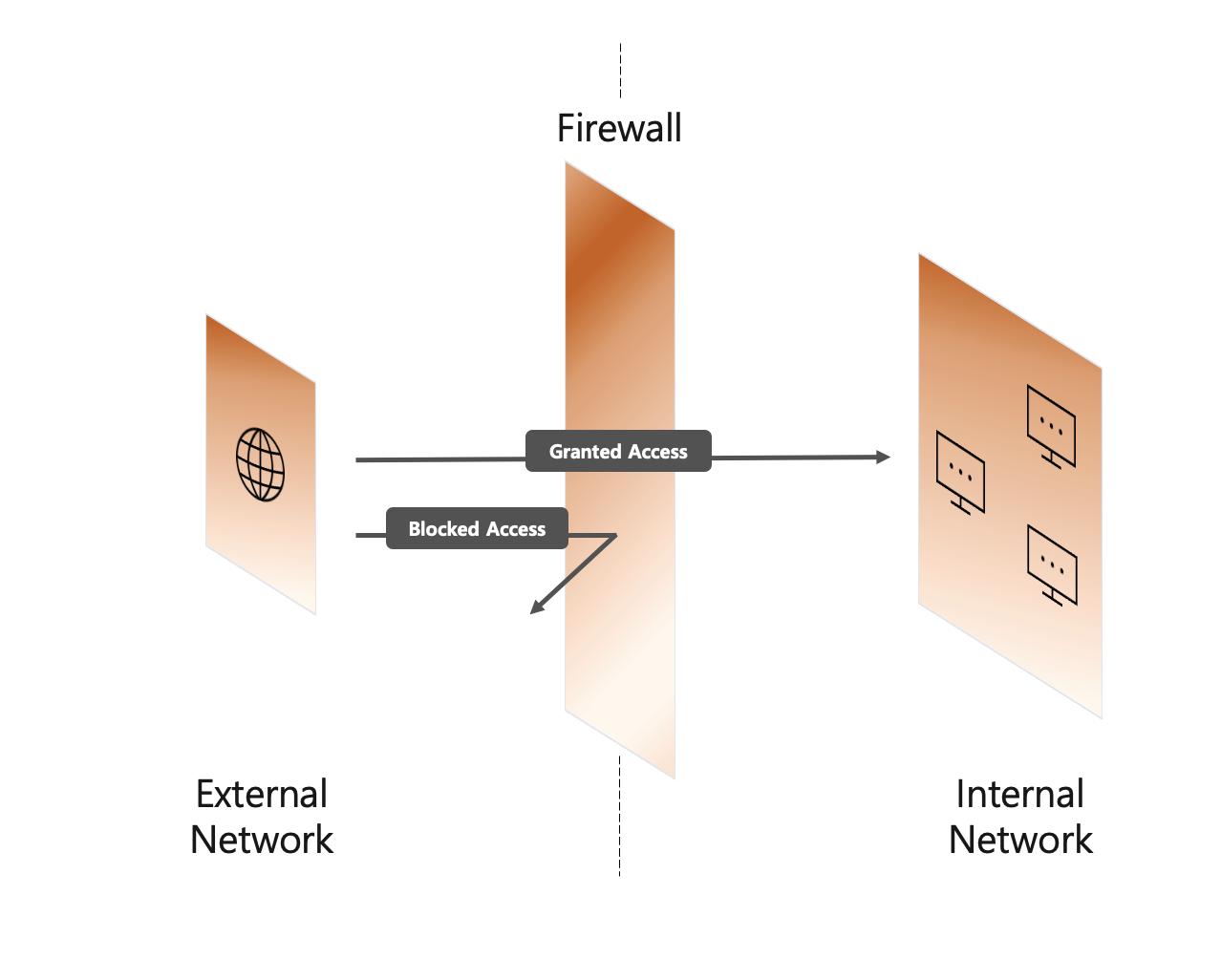 firewall image 1